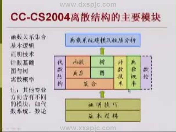 离散数学 代数结构与组合数学