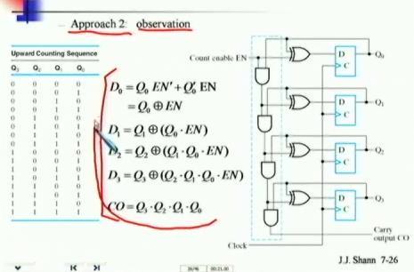 数字电路设计视频教程 13个文件 台湾大学 精品课程